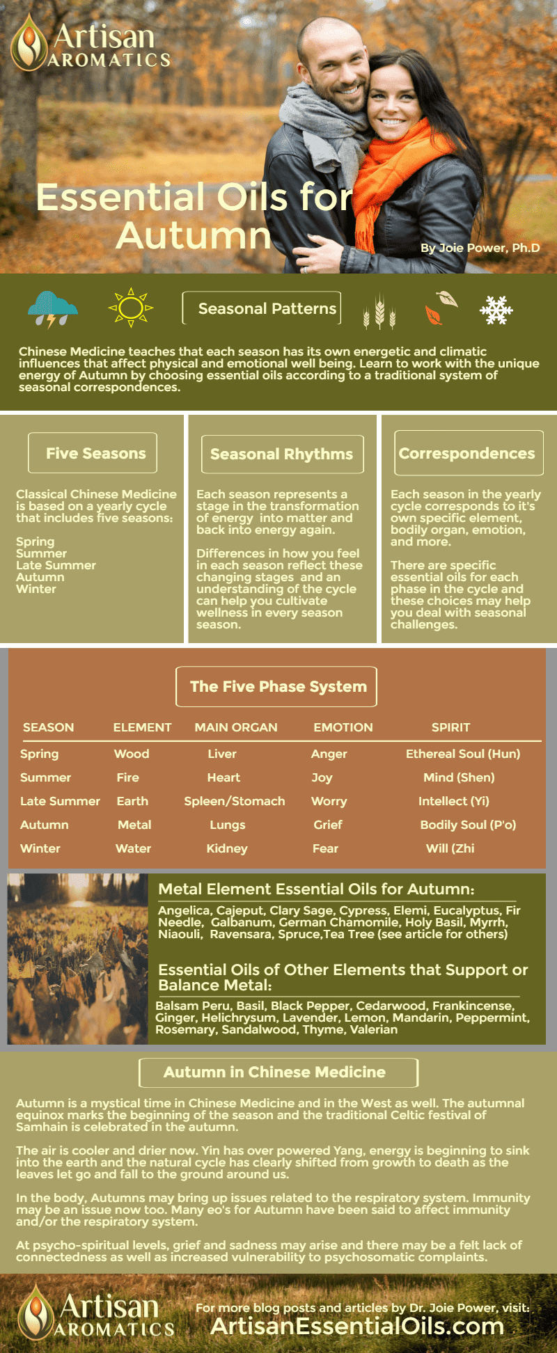 Artisan-Aromatics-EOs-for-Autumn-Infographic-Dr-Joie-Power